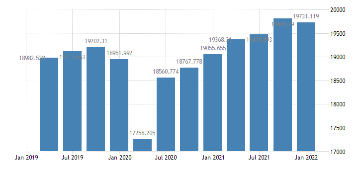 united states real gross domestic product 1 decimal bil of chained 2005 $ q saar fed data