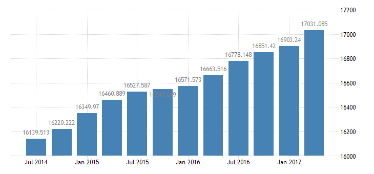 united states real gross domestic product 3 decimal bil of chained 2005 $ q saar fed data