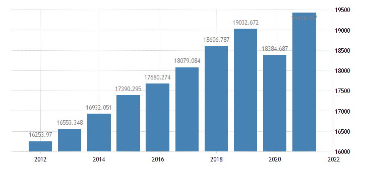 united states real gross domestic product bil of chained 2005 $ a na fed data