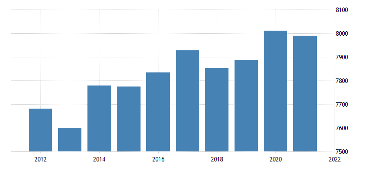 united states real gross domestic product by industry government federal civilian for alabama fed data