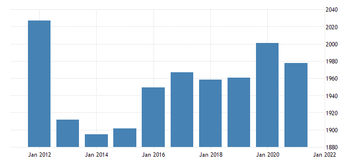 united states real gross domestic product by industry government federal civilian for alaska fed data