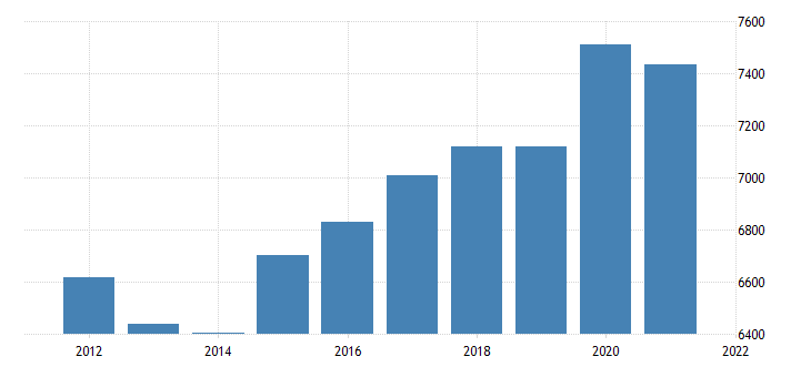 united states real gross domestic product by industry government federal civilian for arizona fed data
