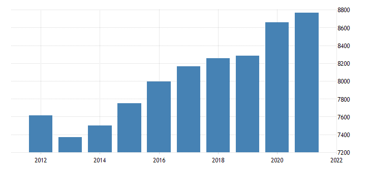 united states real gross domestic product by industry government federal civilian for colorado fed data