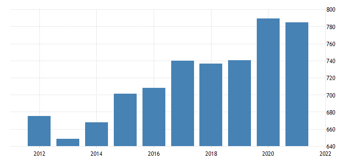 united states real gross domestic product by industry government federal civilian for delaware fed data