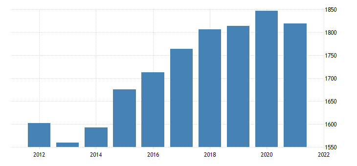 united states real gross domestic product by industry government federal civilian for idaho fed data