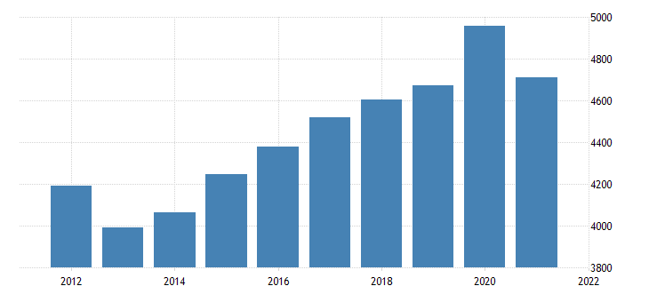 united states real gross domestic product by industry government federal civilian for indiana fed data