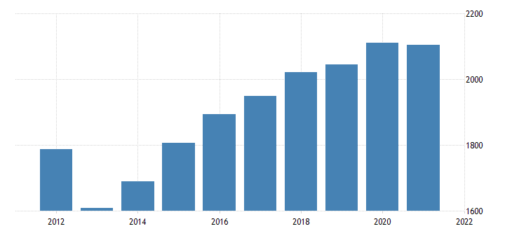united states real gross domestic product by industry government federal civilian for iowa fed data
