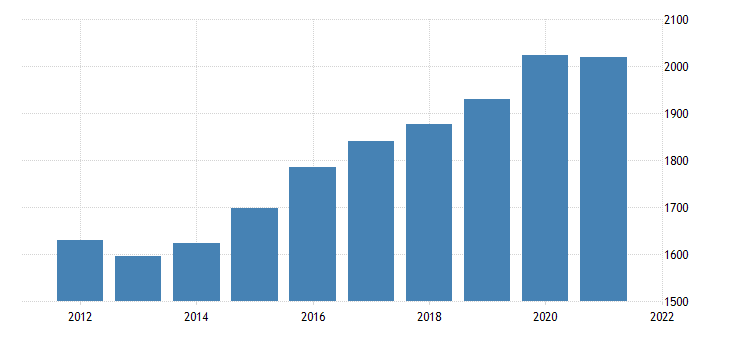 united states real gross domestic product by industry government federal civilian for maine fed data