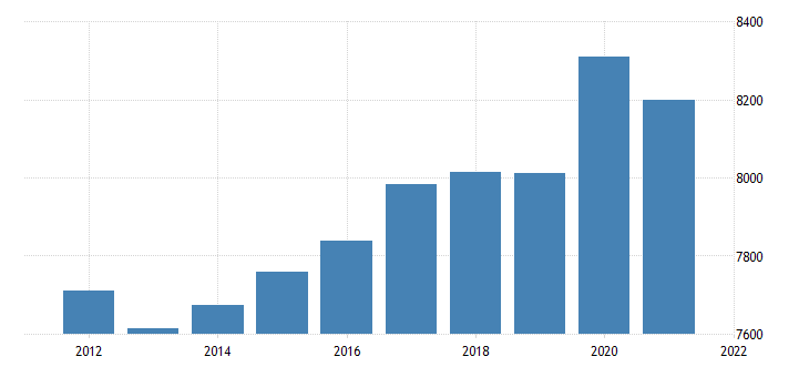 united states real gross domestic product by industry government federal civilian for massachusetts fed data