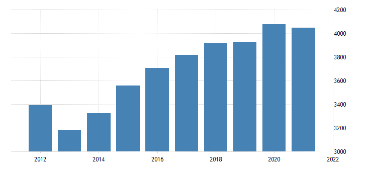 united states real gross domestic product by industry government federal civilian for minnesota fed data