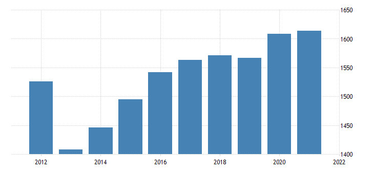 united states real gross domestic product by industry government federal civilian for montana fed data