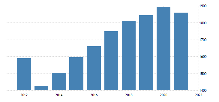 united states real gross domestic product by industry government federal civilian for nebraska fed data