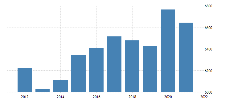 united states real gross domestic product by industry government federal civilian for new jersey fed data