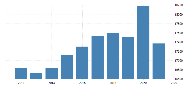united states real gross domestic product by industry government federal civilian for new york fed data