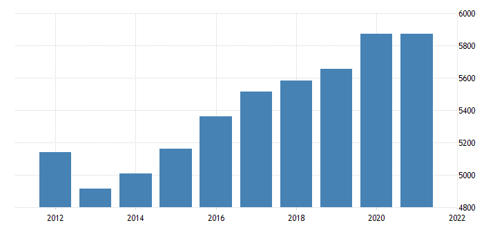 united states real gross domestic product by industry government federal civilian for oklahoma fed data