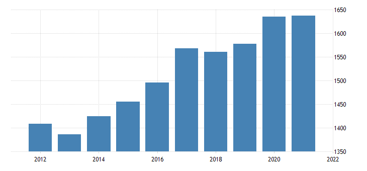 united states real gross domestic product by industry government federal civilian for rhode island fed data