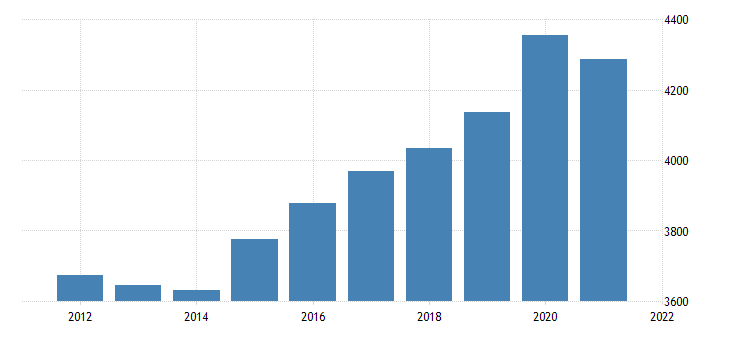 united states real gross domestic product by industry government federal civilian for south carolina fed data