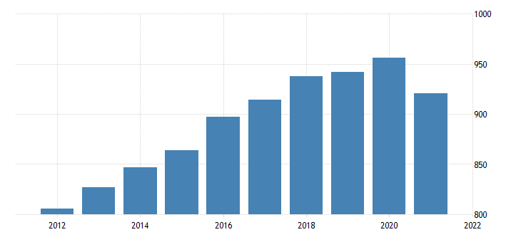 united states real gross domestic product by industry government federal civilian for vermont fed data