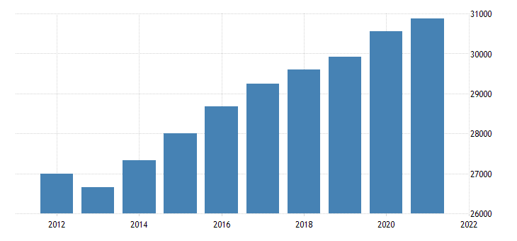 united states real gross domestic product by industry government federal civilian for virginia fed data