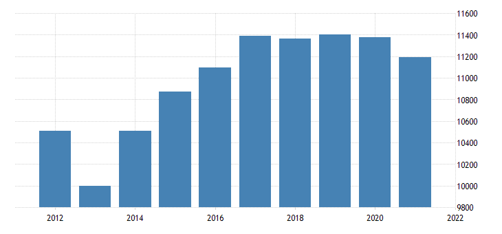 united states real gross domestic product by industry government federal civilian for washington fed data