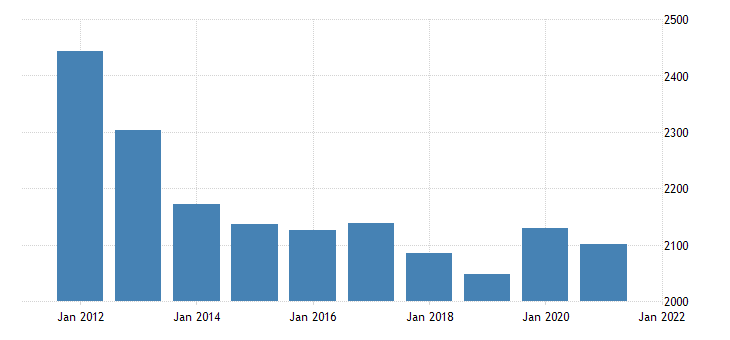 united states real gross domestic product by industry government federal military for alaska fed data