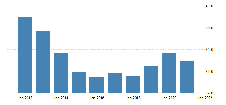 united states real gross domestic product by industry government federal military for arizona fed data