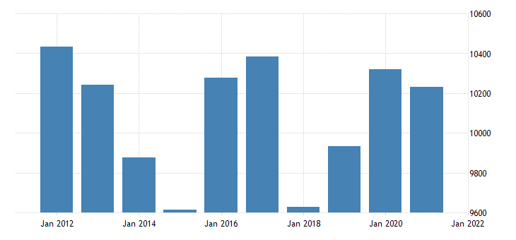 united states real gross domestic product by industry government federal military for florida fed data