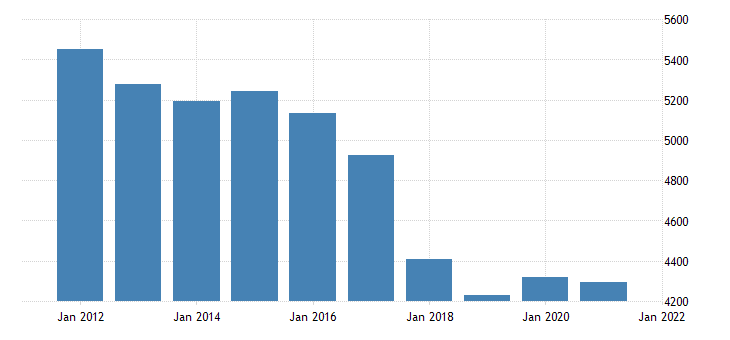 united states real gross domestic product by industry government federal military for hawaii fed data