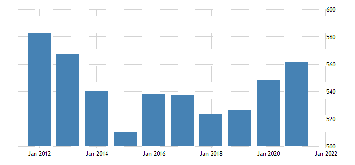 united states real gross domestic product by industry government federal military for idaho fed data