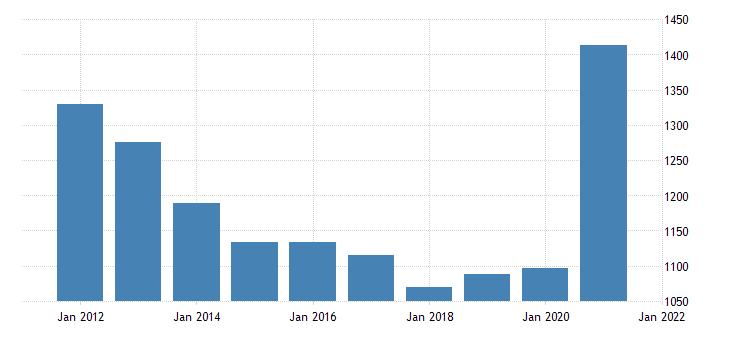 united states real gross domestic product by industry government federal military for indiana fed data