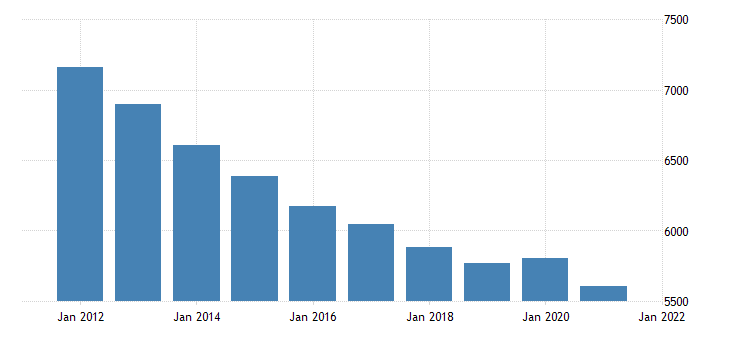 united states real gross domestic product by industry government federal military for massachusetts fed data