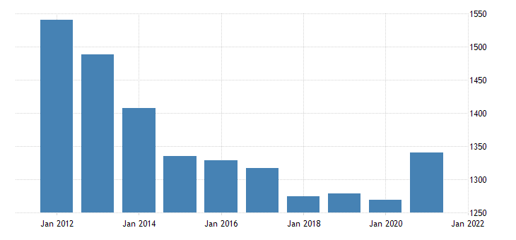united states real gross domestic product by industry government federal military for minnesota fed data