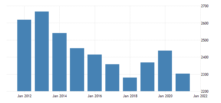 united states real gross domestic product by industry government federal military for missouri fed data