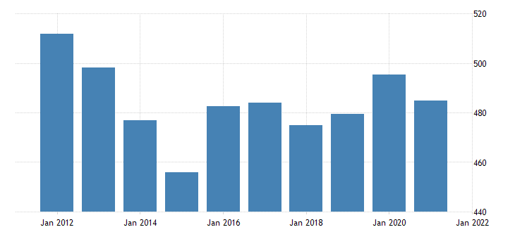 united states real gross domestic product by industry government federal military for montana fed data