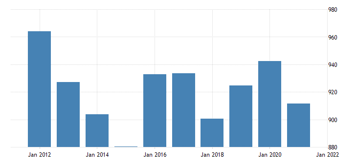 united states real gross domestic product by industry government federal military for nebraska fed data