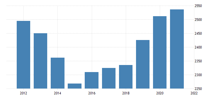 united states real gross domestic product by industry government federal military for new jersey fed data