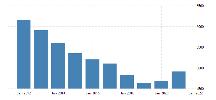 united states real gross domestic product by industry government federal military for new york fed data