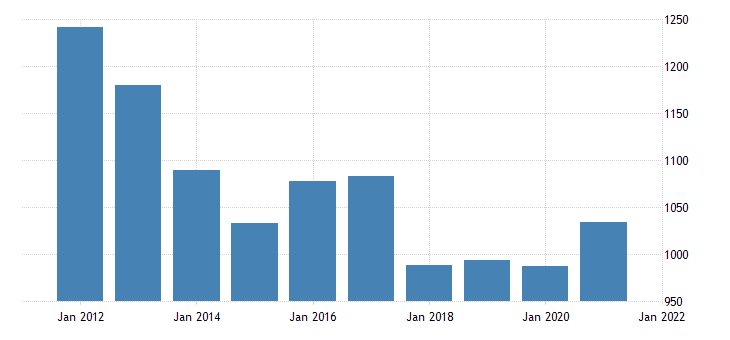 united states real gross domestic product by industry government federal military for rhode island fed data