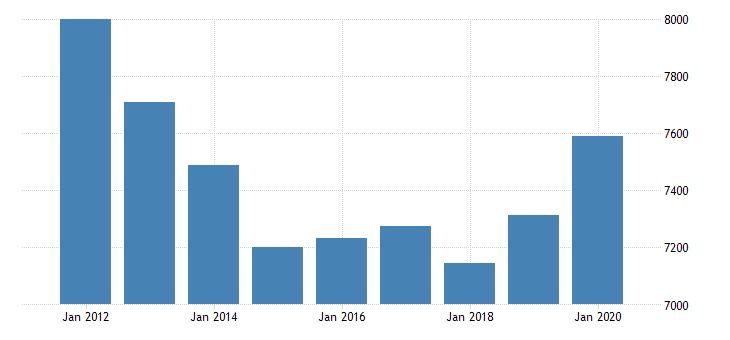 united states real gross domestic product by industry government federal military for rocky mountain bea region fed data