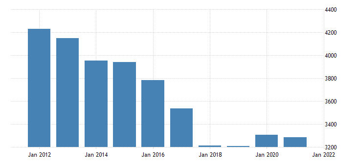 united states real gross domestic product by industry government federal military for south carolina fed data