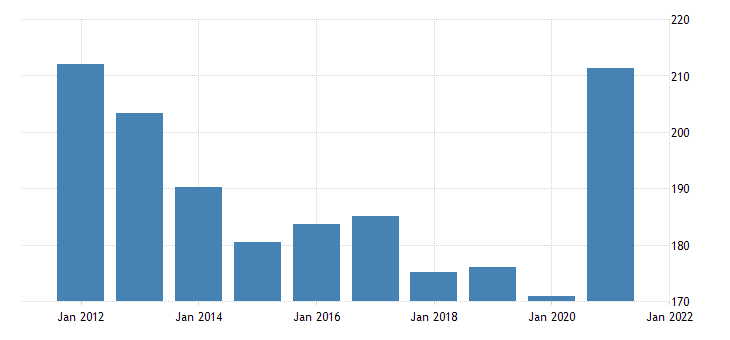 united states real gross domestic product by industry government federal military for vermont fed data