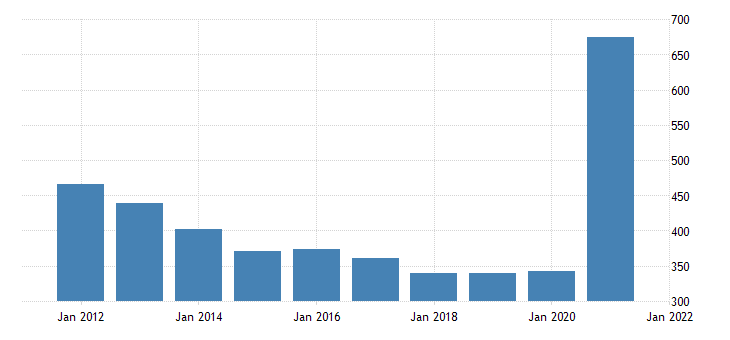 united states real gross domestic product by industry government federal military for west virginia fed data