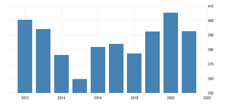 united states real gross domestic product by industry government federal military for wyoming fed data