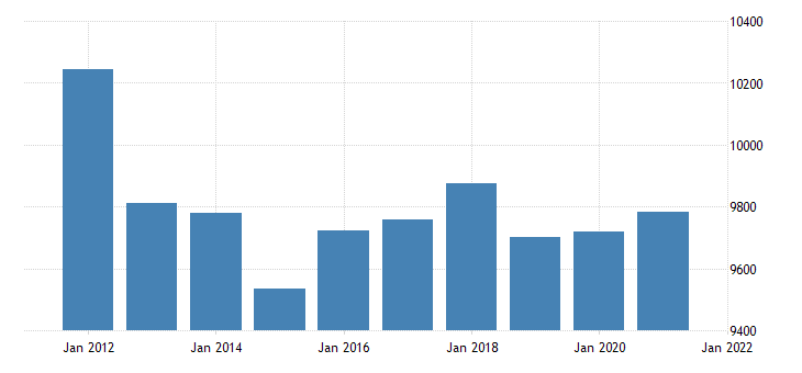 united states real gross domestic product by industry government for alaska fed data