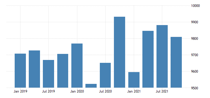 united states real gross domestic product by industry government for alaska mil of chn 2009 dollar fed data