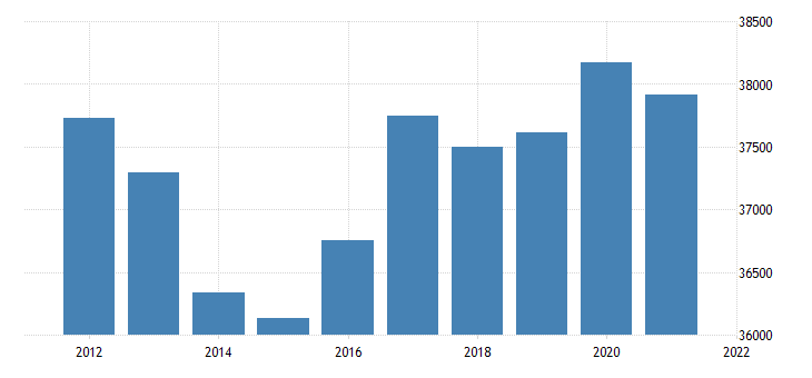 united states real gross domestic product by industry government for arizona fed data