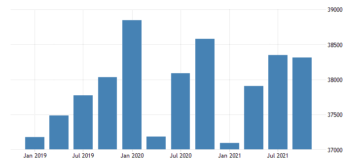 united states real gross domestic product by industry government for arizona mil of chn 2009 dollar fed data