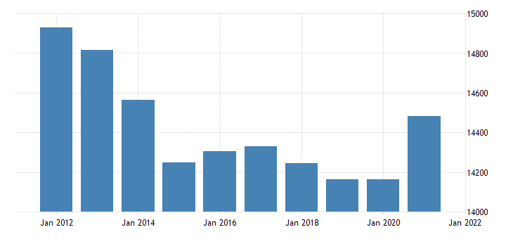united states real gross domestic product by industry government for arkansas fed data