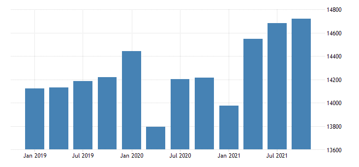 united states real gross domestic product by industry government for arkansas mil of chn 2009 dollar fed data