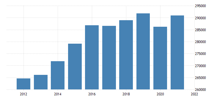 united states real gross domestic product by industry government for california fed data